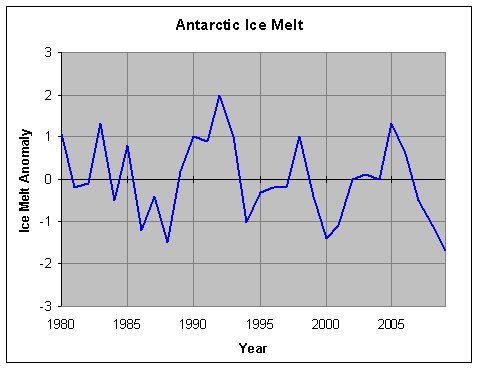 Antarctic Ice Melt
