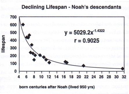 Charte de la diminution des durées de vie de Noé et de ses fils simulée par ordinateur.