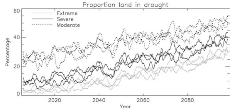 This graph represents one climate model's predictions of the percentage of land around the world that will experience drought.  The dotted lines are for moderate drought, the dark, solid lines are for severe drought, and the light, solid lines are for extreme drought.  There are three lines for each level of drought because the model was run using three different sets of assumptions. (image from reference 2)