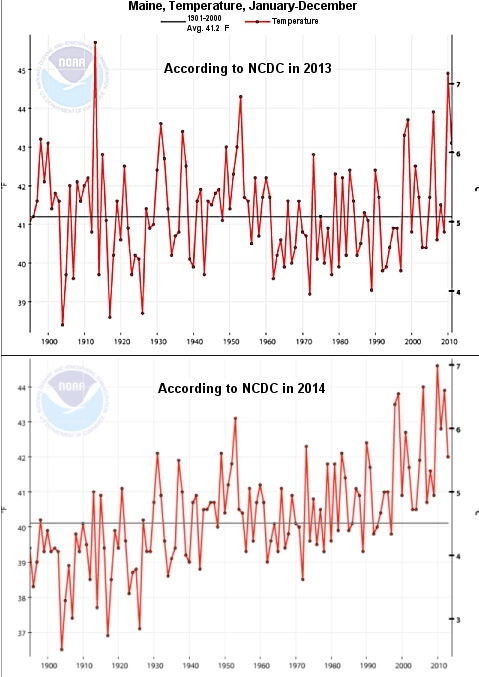 Temperatures for the state of Maine from 1901 to a few years before the present, according to the National Climatic Data Center (NCDC).  The two graphs were downloaded at different times and indicate completely different results.