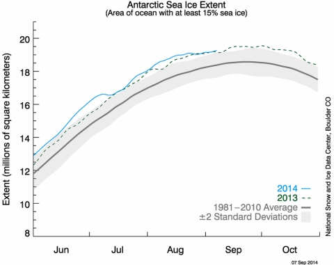 The latest measurement of Antarctic sea ice extent as measured by the National Snow and Ice Data Center.  (click for larger image)
