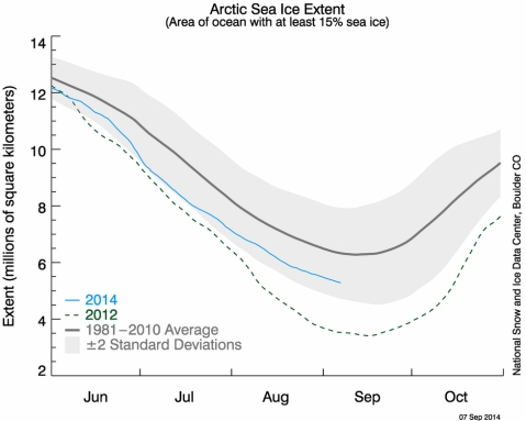 The latest measurement of Arctic sea ice extent as measured by the National Snow and Ice Data Center.  (click for larger image)