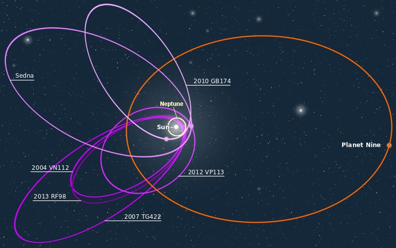orbital distance of planets - photo #41