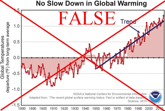 "In 2015, the NOAA published a ""scientific"" paper for what appear to have been political reasons.  We now know the data used are false and should have never been published."